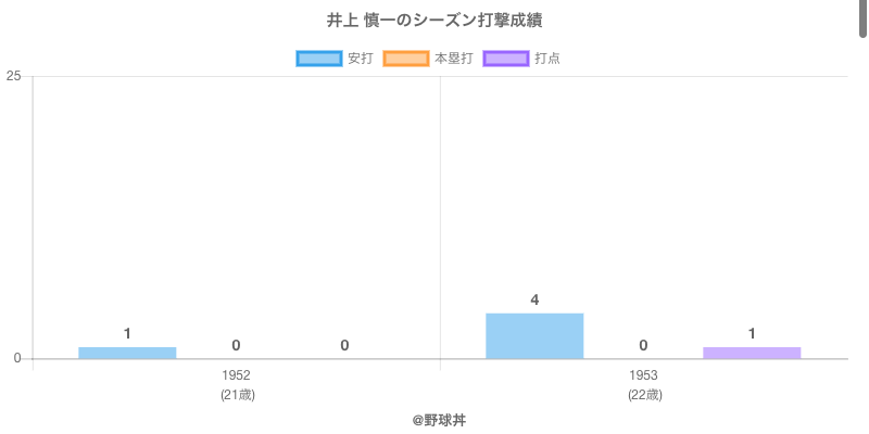 #井上 慎一のシーズン打撃成績