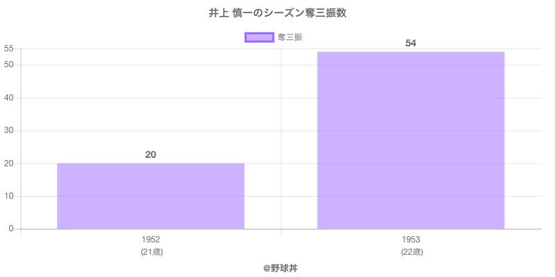 #井上 慎一のシーズン奪三振数