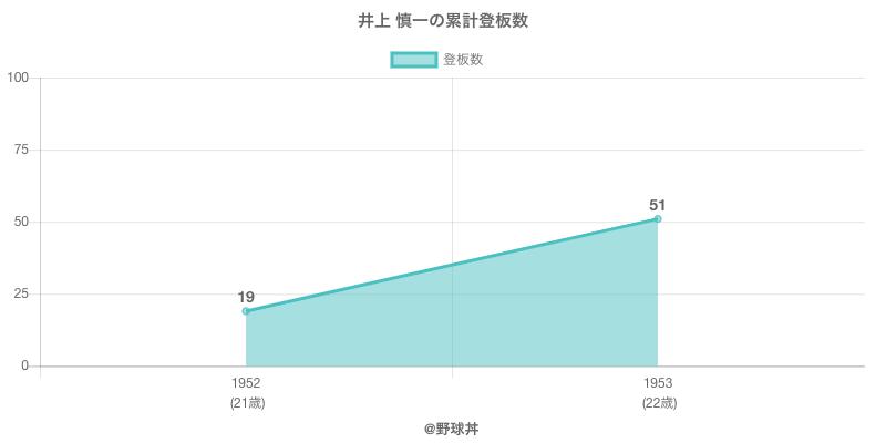 #井上 慎一の累計登板数