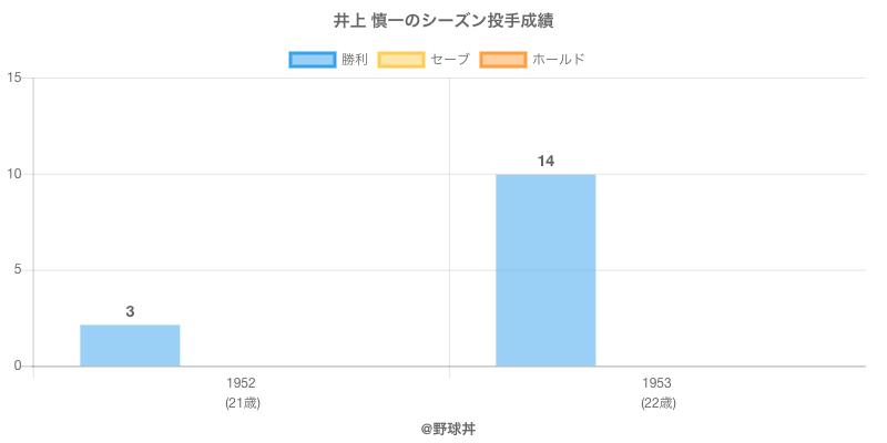 #井上 慎一のシーズン投手成績