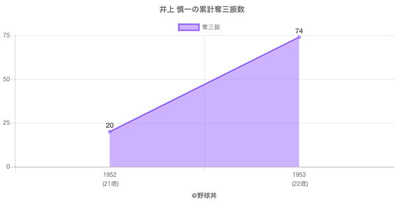 #井上 慎一の累計奪三振数