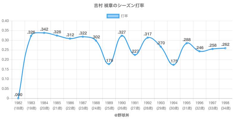 吉村 禎章のシーズン打率