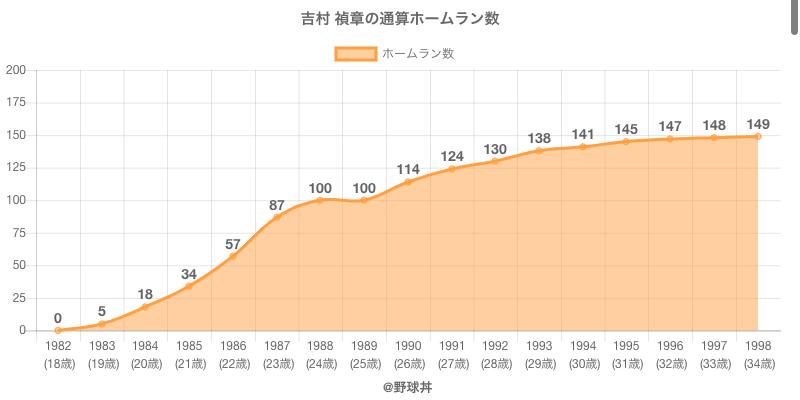 #吉村 禎章の通算ホームラン数