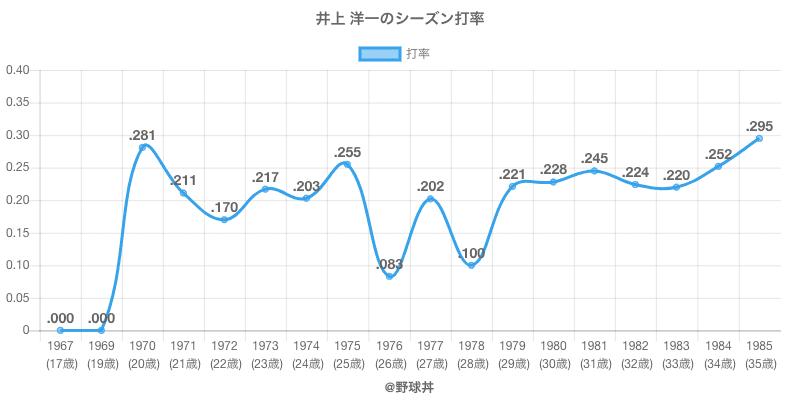 井上 洋一のシーズン打率