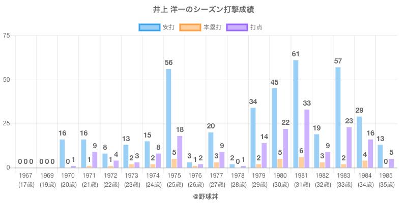 #井上 洋一のシーズン打撃成績