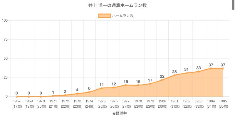#井上 洋一の通算ホームラン数