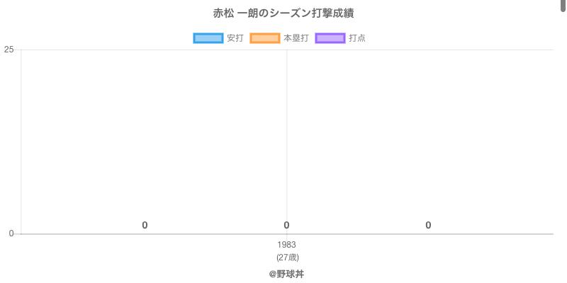 #赤松 一朗のシーズン打撃成績