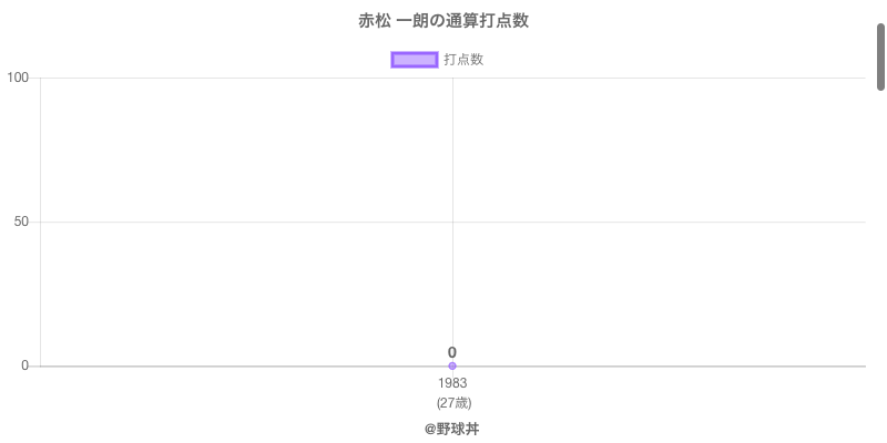 #赤松 一朗の通算打点数