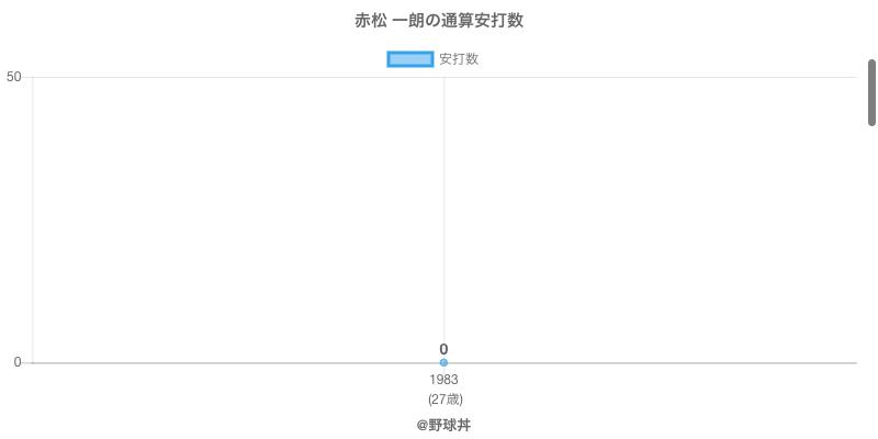 #赤松 一朗の通算安打数
