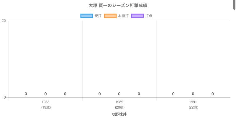 #大塚 賢一のシーズン打撃成績