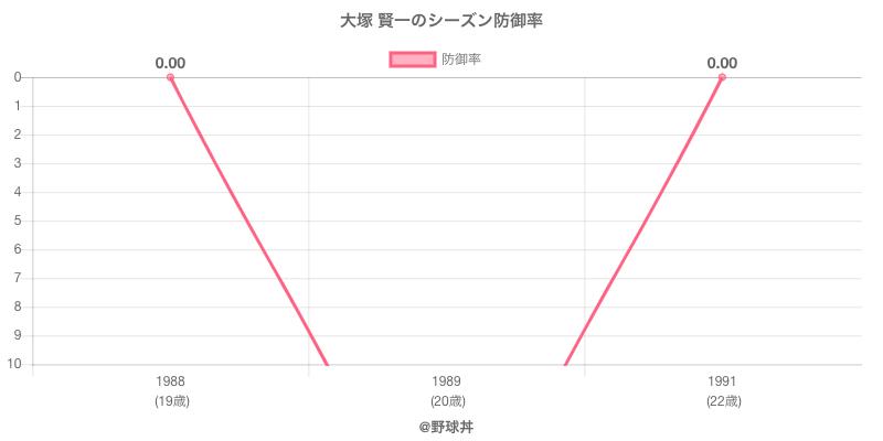 大塚 賢一のシーズン防御率