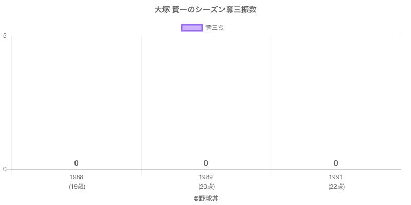 #大塚 賢一のシーズン奪三振数