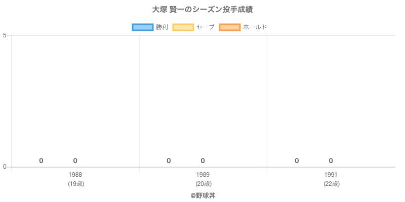 #大塚 賢一のシーズン投手成績