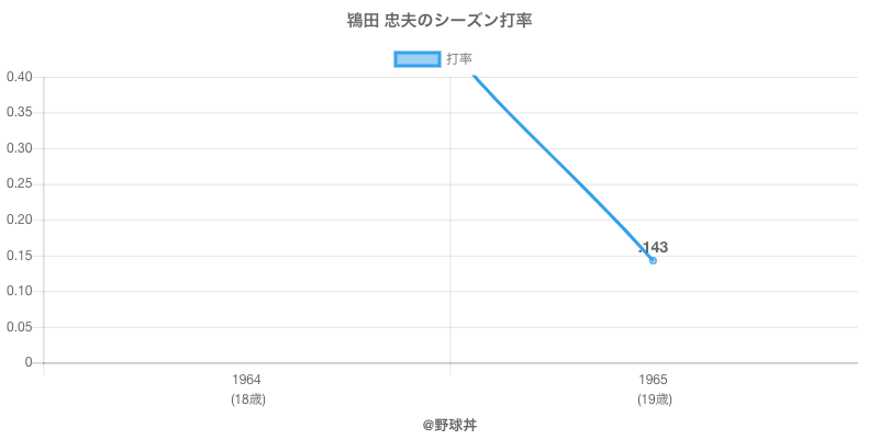 鴇田 忠夫のシーズン打率