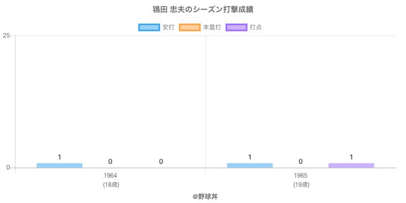 #鴇田 忠夫のシーズン打撃成績