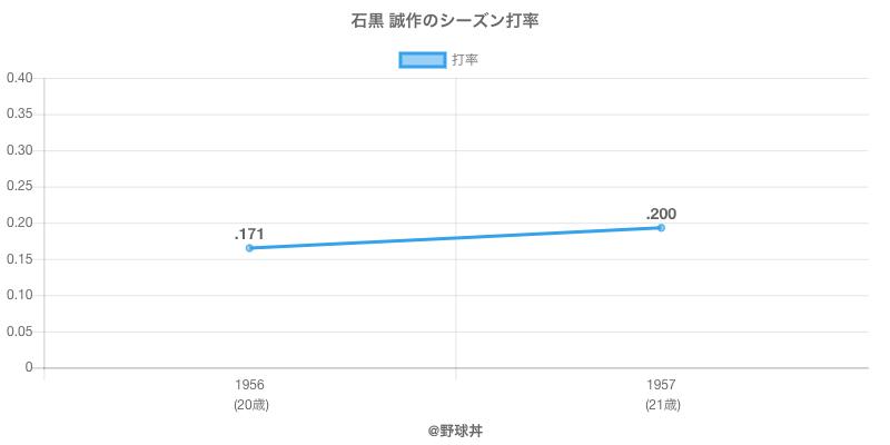 石黒 誠作のシーズン打率