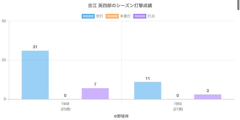 #吉江 英四郎のシーズン打撃成績