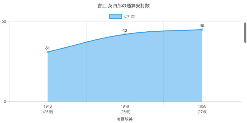 #吉江 英四郎の通算安打数
