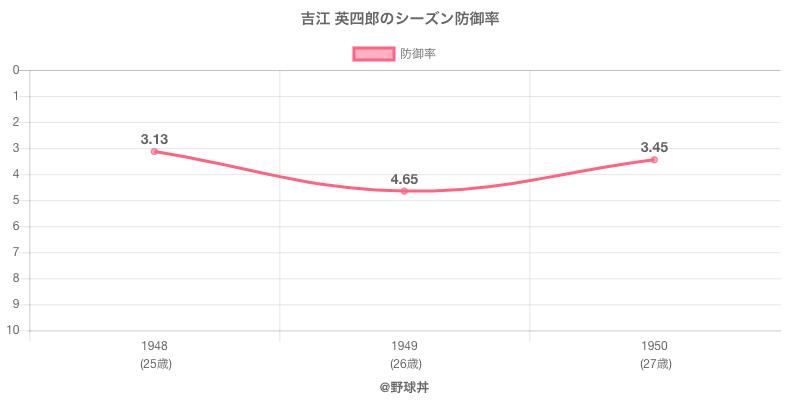 吉江 英四郎のシーズン防御率