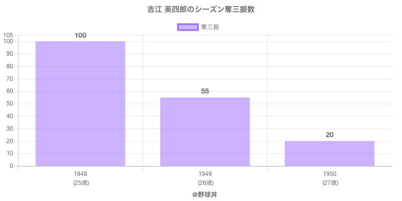 #吉江 英四郎のシーズン奪三振数