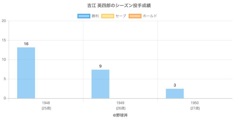 #吉江 英四郎のシーズン投手成績