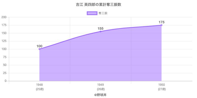 #吉江 英四郎の累計奪三振数