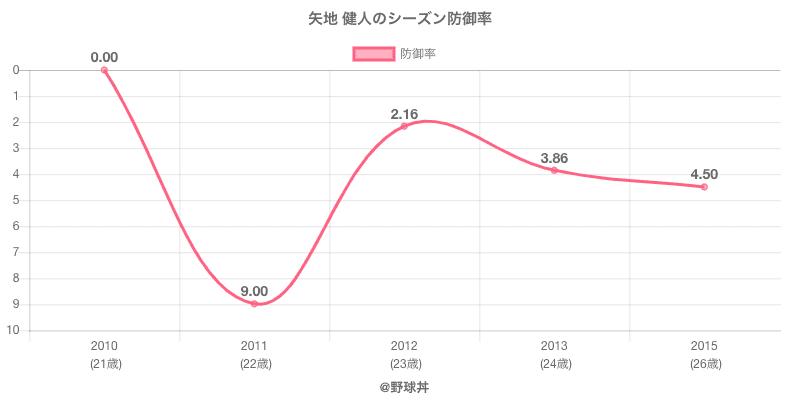 矢地 健人のシーズン防御率