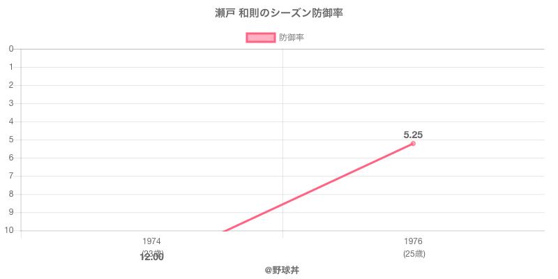 瀬戸 和則のシーズン防御率
