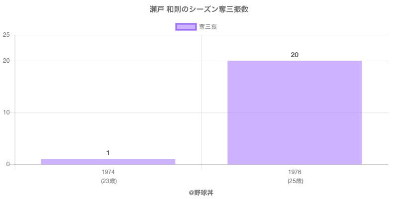 #瀬戸 和則のシーズン奪三振数