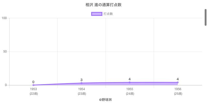 #相沢 進の通算打点数