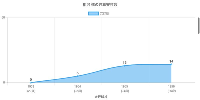 #相沢 進の通算安打数