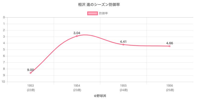 相沢 進のシーズン防御率
