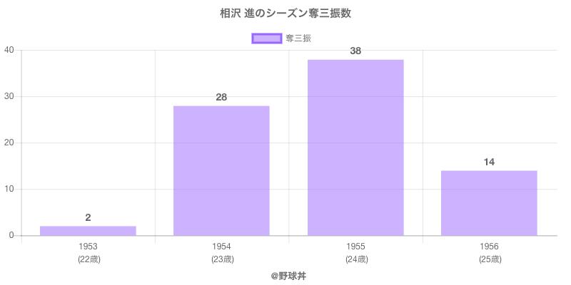 #相沢 進のシーズン奪三振数