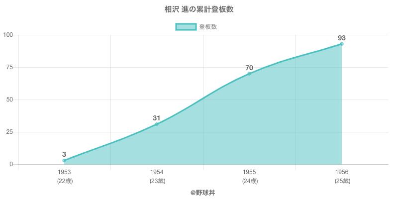#相沢 進の累計登板数