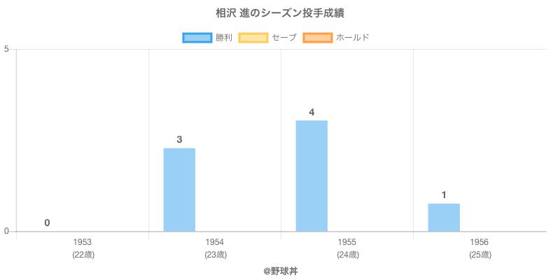 #相沢 進のシーズン投手成績