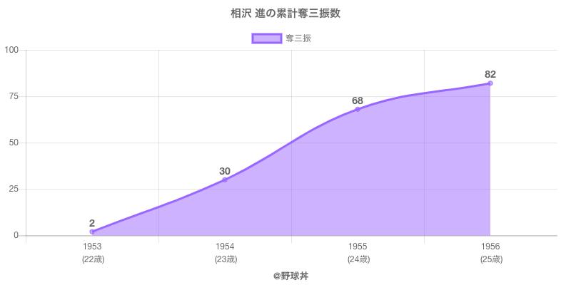 #相沢 進の累計奪三振数