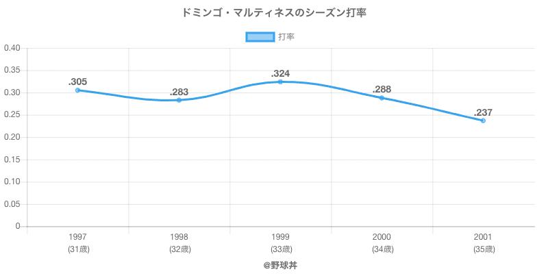 ドミンゴ・マルティネスのシーズン打率
