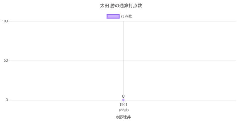 #太田 勝の通算打点数