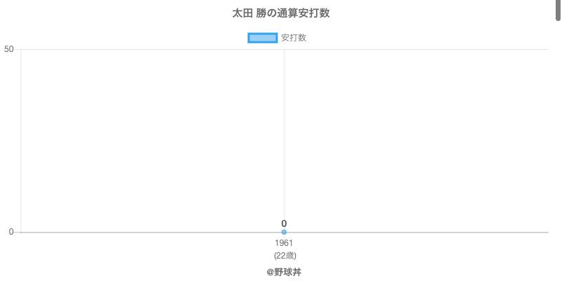 #太田 勝の通算安打数