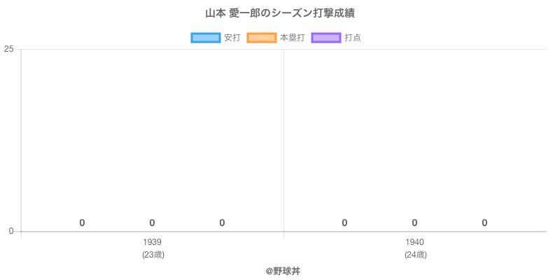 #山本 愛一郎のシーズン打撃成績