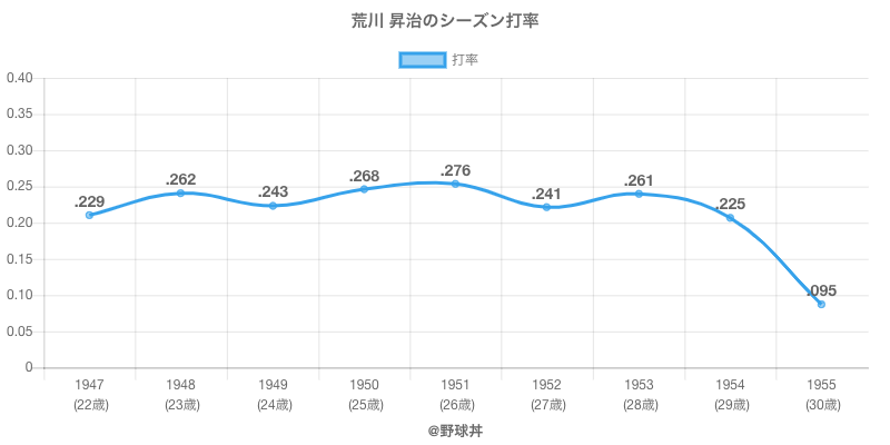 荒川 昇治のシーズン打率