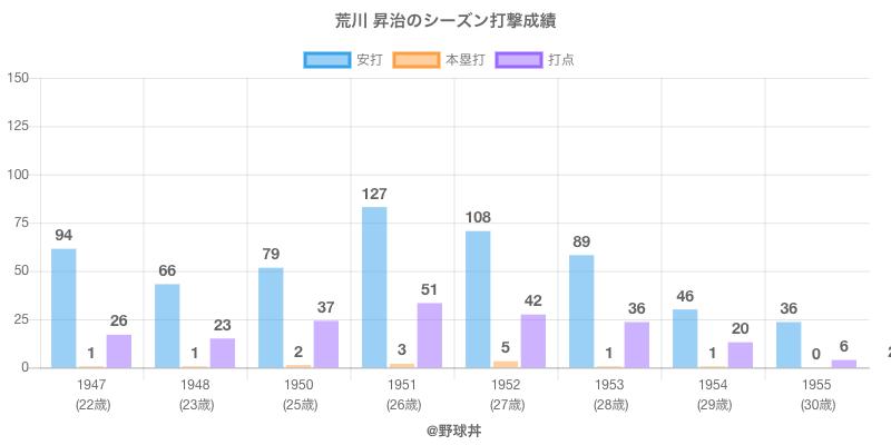 #荒川 昇治のシーズン打撃成績
