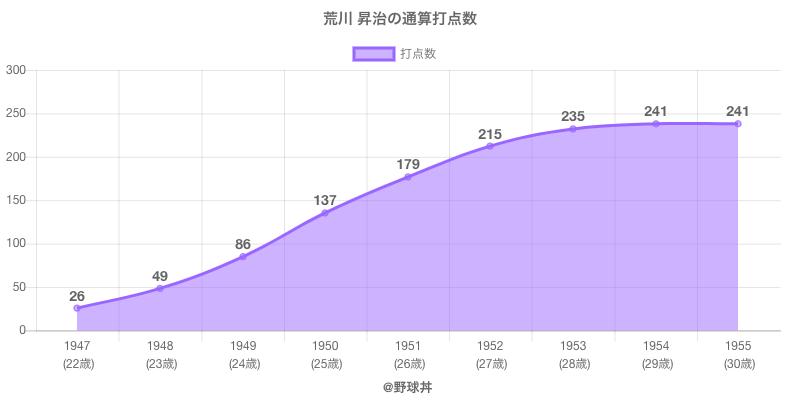#荒川 昇治の通算打点数