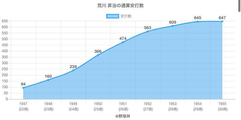 #荒川 昇治の通算安打数