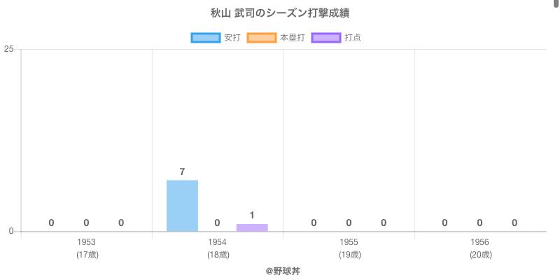 #秋山 武司のシーズン打撃成績