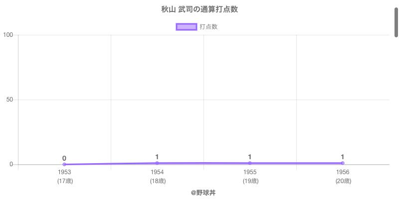 #秋山 武司の通算打点数