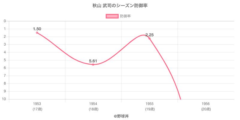 秋山 武司のシーズン防御率