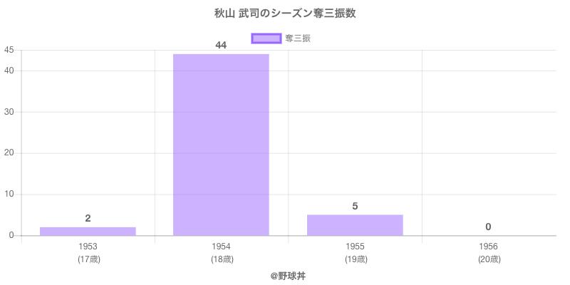 #秋山 武司のシーズン奪三振数