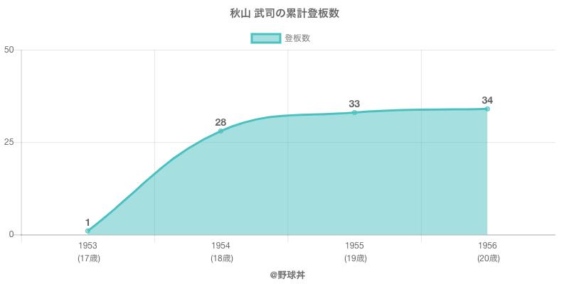 #秋山 武司の累計登板数