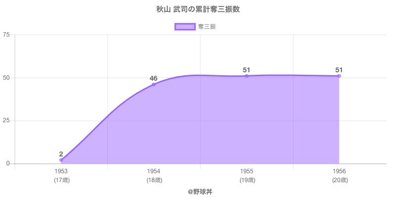 #秋山 武司の累計奪三振数